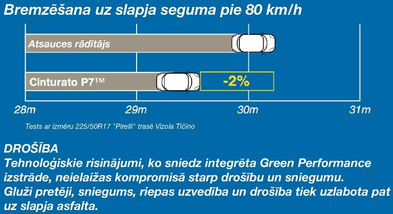 Pirelli P7 Cinturato - AutoBild Superriepa 2011