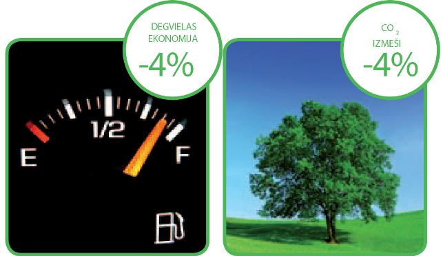 Degvielas taupīšana