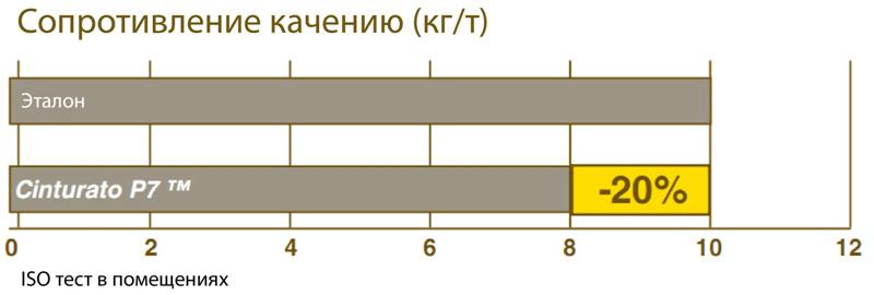 Cупершинa 2011 - Pirelli Cinturato P7