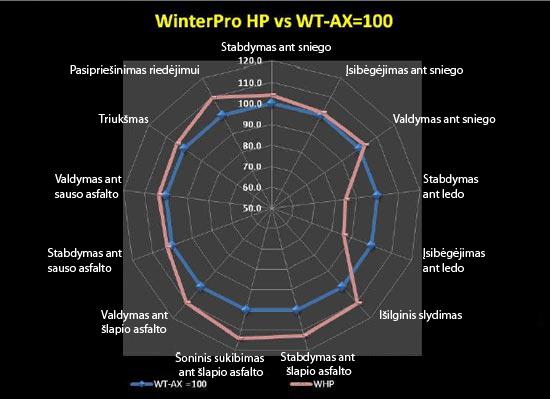 GT Radial WinterPro HP ir GT Radial Champiro WT-AX savybių palyginimas