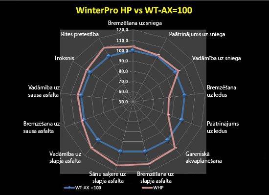 GT Radial WinterPro HP un GT Radial Champiro WT-AX raksturojumu salīdzinājums