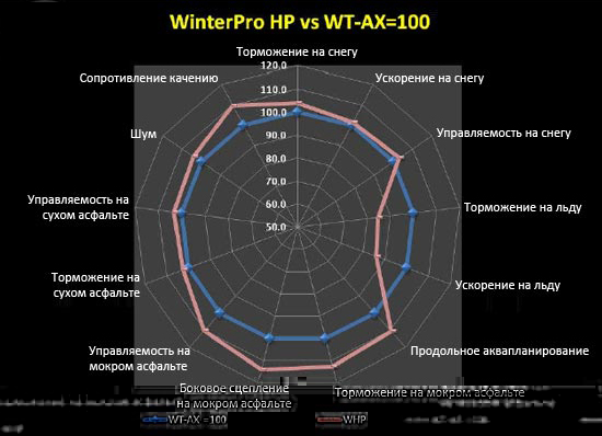 Сравнение характеристик GT Radial WinterPro HP и GT Radial Champiro WT-AX